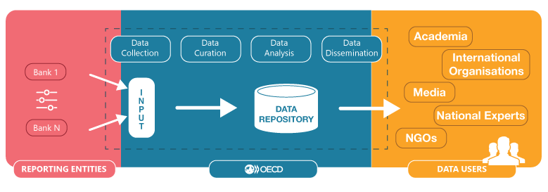 OECD Debt Data Transparency Initiative